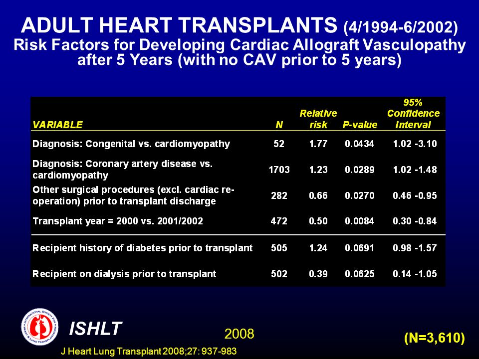 ADULT HEART TRANSPLANTS (4/1994-6/2002) Risk Factors for Developing Cardiac Allograft Vasculopathy after 5 Years (with no CAV prior to 5 years) (N=3,610) ISHLT 2008 J Heart Lung Transplant 2008;27: 937-983