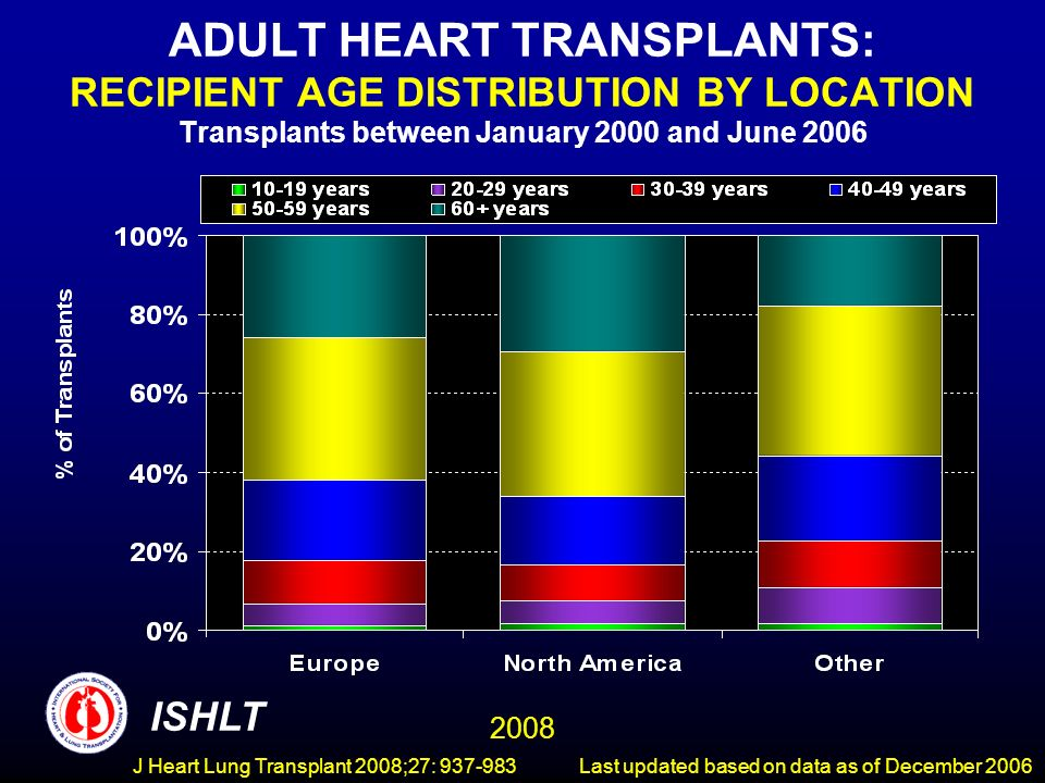 ADULT HEART TRANSPLANTS: RECIPIENT AGE DISTRIBUTION BY LOCATION Transplants between January 2000 and June 2006 ISHLT 2008 Last updated based on data as of December 2006J Heart Lung Transplant 2008;27: