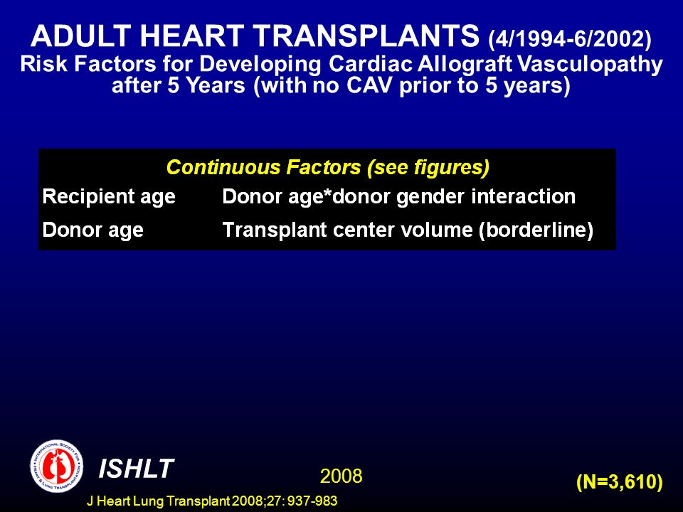 ISHLT 2008 (N=3,610) ADULT HEART TRANSPLANTS (4/1994-6/2002) Risk Factors for Developing Cardiac Allograft Vasculopathy after 5 Years (with no CAV prior to 5 years) J Heart Lung Transplant 2008;27: 937-983