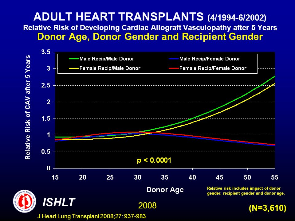 ADULT HEART TRANSPLANTS (4/1994-6/2002) Relative Risk of Developing Cardiac Allograft Vasculopathy after 5 Years Donor Age, Donor Gender and Recipient Gender ISHLT 2008 (N=3,610) Relative risk includes impact of donor gender, recipient gender and donor age.