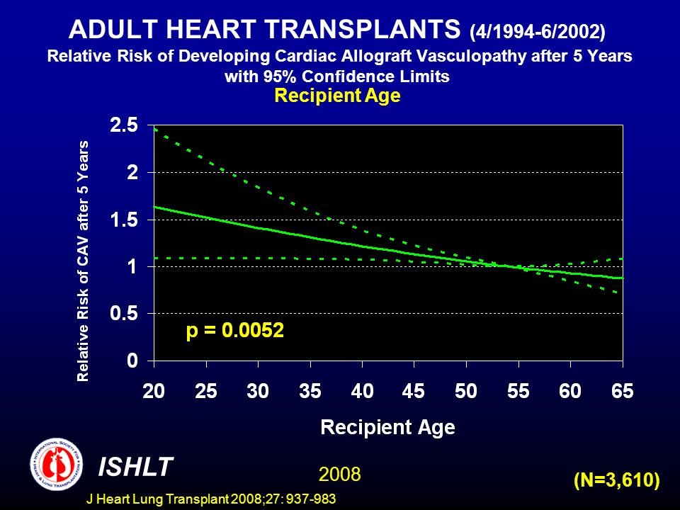 ADULT HEART TRANSPLANTS (4/1994-6/2002) Relative Risk of Developing Cardiac Allograft Vasculopathy after 5 Years with 95% Confidence Limits Recipient Age ISHLT 2008 (N=3,610) J Heart Lung Transplant 2008;27: 937-983