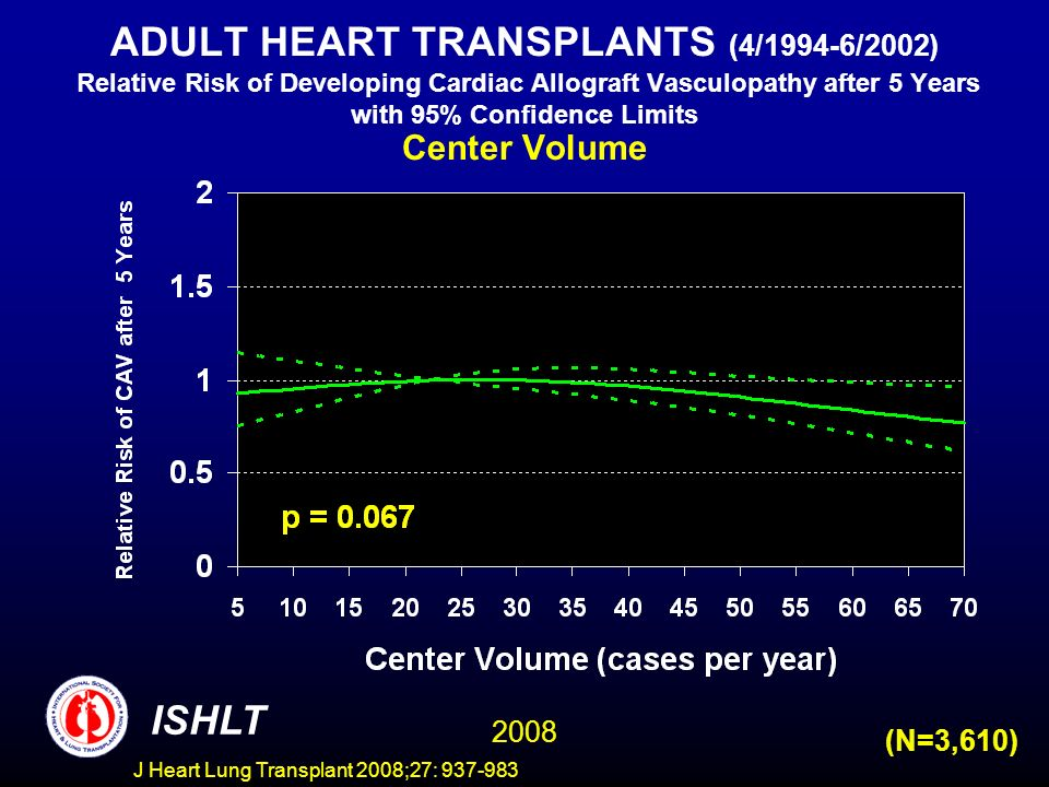 ADULT HEART TRANSPLANTS (4/1994-6/2002) Relative Risk of Developing Cardiac Allograft Vasculopathy after 5 Years with 95% Confidence Limits Center Volume ISHLT 2008 (N=3,610) J Heart Lung Transplant 2008;27: 937-983