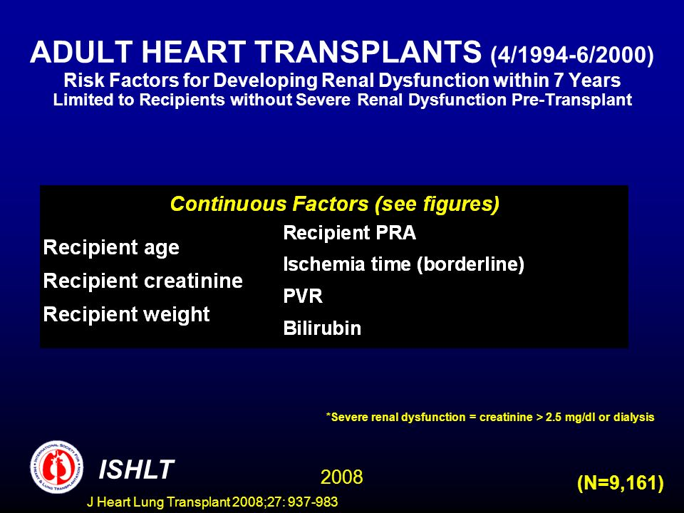 ADULT HEART TRANSPLANTS (4/1994-6/2000) Risk Factors for Developing Renal Dysfunction within 7 Years Limited to Recipients without Severe Renal Dysfunction Pre-Transplant ISHLT 2008 (N=9,161) *Severe renal dysfunction = creatinine > 2.5 mg/dl or dialysis J Heart Lung Transplant 2008;27: 937-983