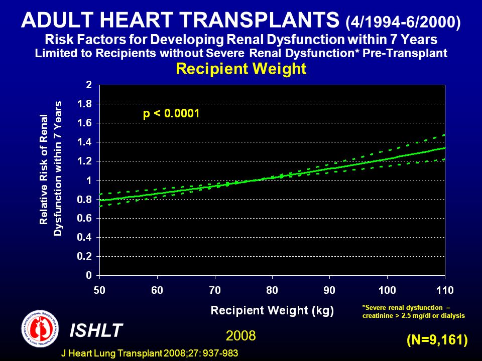 ADULT HEART TRANSPLANTS (4/1994-6/2000) Risk Factors for Developing Renal Dysfunction within 7 Years Limited to Recipients without Severe Renal Dysfunction* Pre-Transplant Recipient Weight ISHLT 2008 (N=9,161) *Severe renal dysfunction = creatinine > 2.5 mg/dl or dialysis J Heart Lung Transplant 2008;27: 937-983