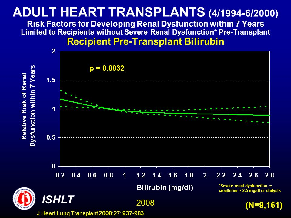 ADULT HEART TRANSPLANTS (4/1994-6/2000) Risk Factors for Developing Renal Dysfunction within 7 Years Limited to Recipients without Severe Renal Dysfunction* Pre-Transplant Recipient Pre-Transplant Bilirubin ISHLT 2008 (N=9,161) *Severe renal dysfunction = creatinine > 2.5 mg/dl or dialysis J Heart Lung Transplant 2008;27: 937-983