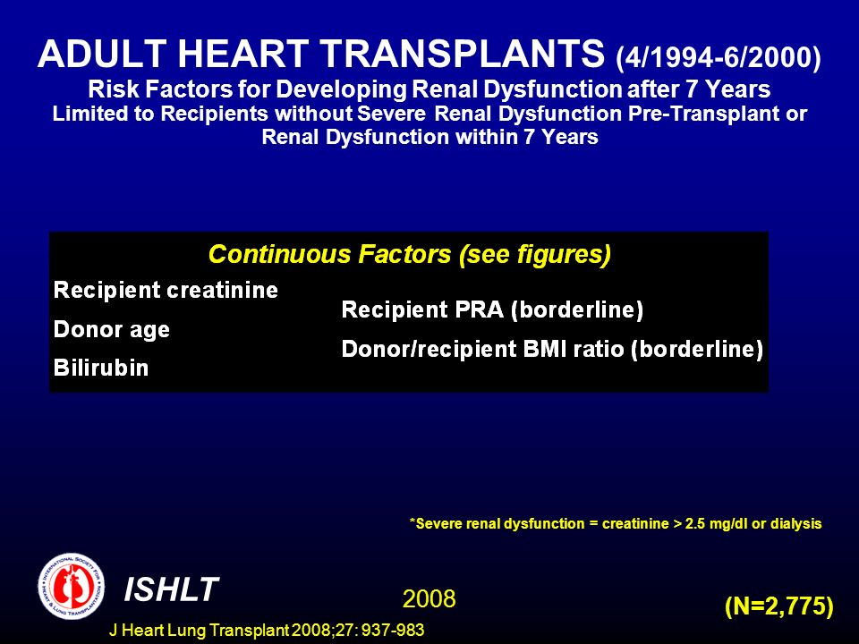 ADULT HEART TRANSPLANTS (4/1994-6/2000) Risk Factors for Developing Renal Dysfunction after 7 Years Limited to Recipients without Severe Renal Dysfunction Pre-Transplant or Renal Dysfunction within 7 Years ISHLT 2008 (N=2,775) *Severe renal dysfunction = creatinine > 2.5 mg/dl or dialysis J Heart Lung Transplant 2008;27:
