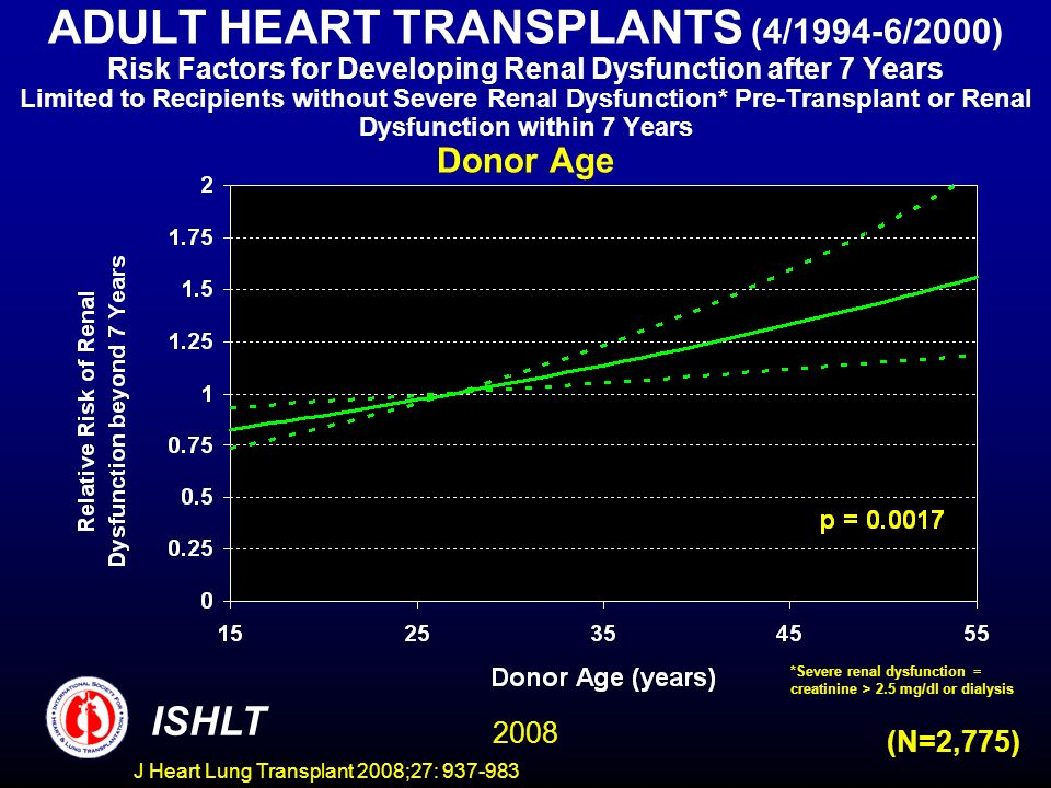 ADULT HEART TRANSPLANTS (4/1994-6/2000) Risk Factors for Developing Renal Dysfunction after 7 Years Limited to Recipients without Severe Renal Dysfunction* Pre-Transplant or Renal Dysfunction within 7 Years Donor Age ISHLT 2008 (N=2,775) *Severe renal dysfunction = creatinine > 2.5 mg/dl or dialysis J Heart Lung Transplant 2008;27: 937-983