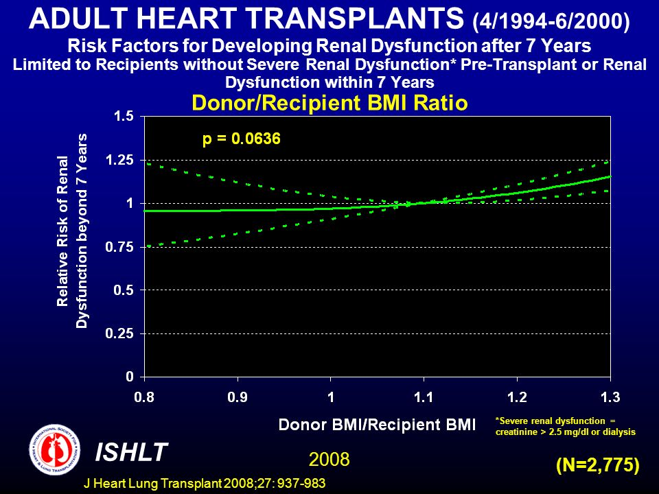 ADULT HEART TRANSPLANTS (4/1994-6/2000) Risk Factors for Developing Renal Dysfunction after 7 Years Limited to Recipients without Severe Renal Dysfunction* Pre-Transplant or Renal Dysfunction within 7 Years Donor/Recipient BMI Ratio ISHLT 2008 (N=2,775) *Severe renal dysfunction = creatinine > 2.5 mg/dl or dialysis J Heart Lung Transplant 2008;27: