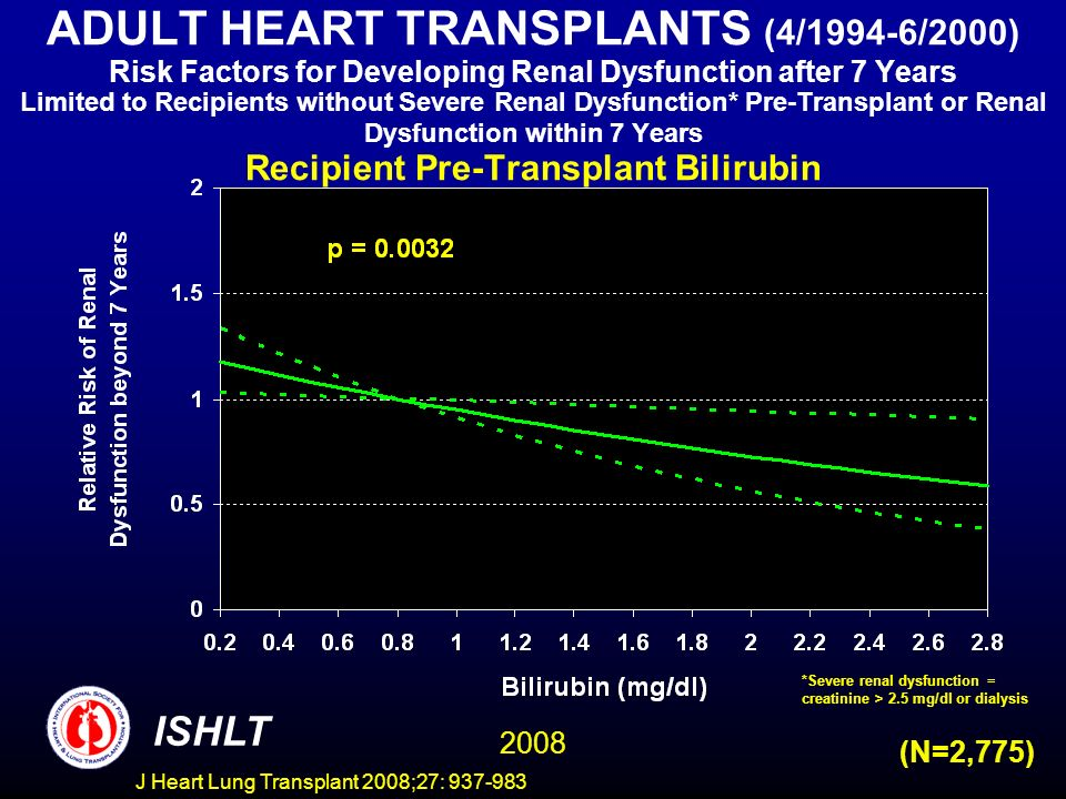 ADULT HEART TRANSPLANTS (4/1994-6/2000) Risk Factors for Developing Renal Dysfunction after 7 Years Limited to Recipients without Severe Renal Dysfunction* Pre-Transplant or Renal Dysfunction within 7 Years Recipient Pre-Transplant Bilirubin ISHLT 2008 (N=2,775) *Severe renal dysfunction = creatinine > 2.5 mg/dl or dialysis J Heart Lung Transplant 2008;27: 937-983