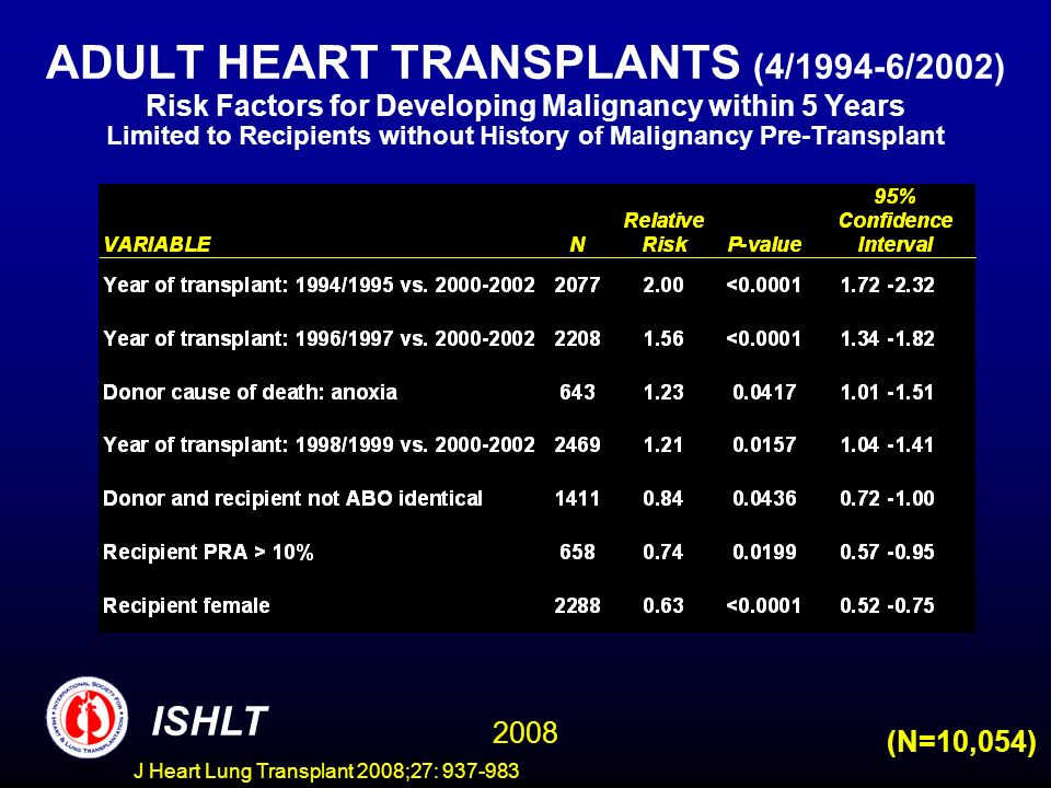 ADULT HEART TRANSPLANTS (4/1994-6/2002) Risk Factors for Developing Malignancy within 5 Years Limited to Recipients without History of Malignancy Pre-Transplant (N=10,054) ISHLT 2008 J Heart Lung Transplant 2008;27: