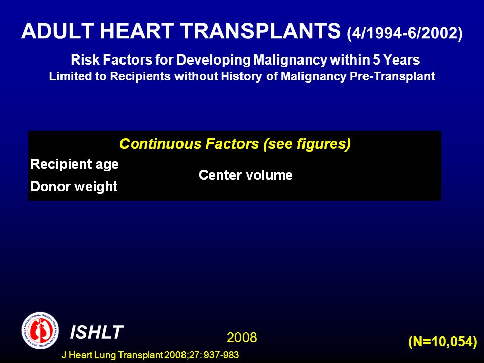 ADULT HEART TRANSPLANTS (4/1994-6/2002) Risk Factors for Developing Malignancy within 5 Years Limited to Recipients without History of Malignancy Pre-Transplant ISHLT 2008 (N=10,054) J Heart Lung Transplant 2008;27: 937-983