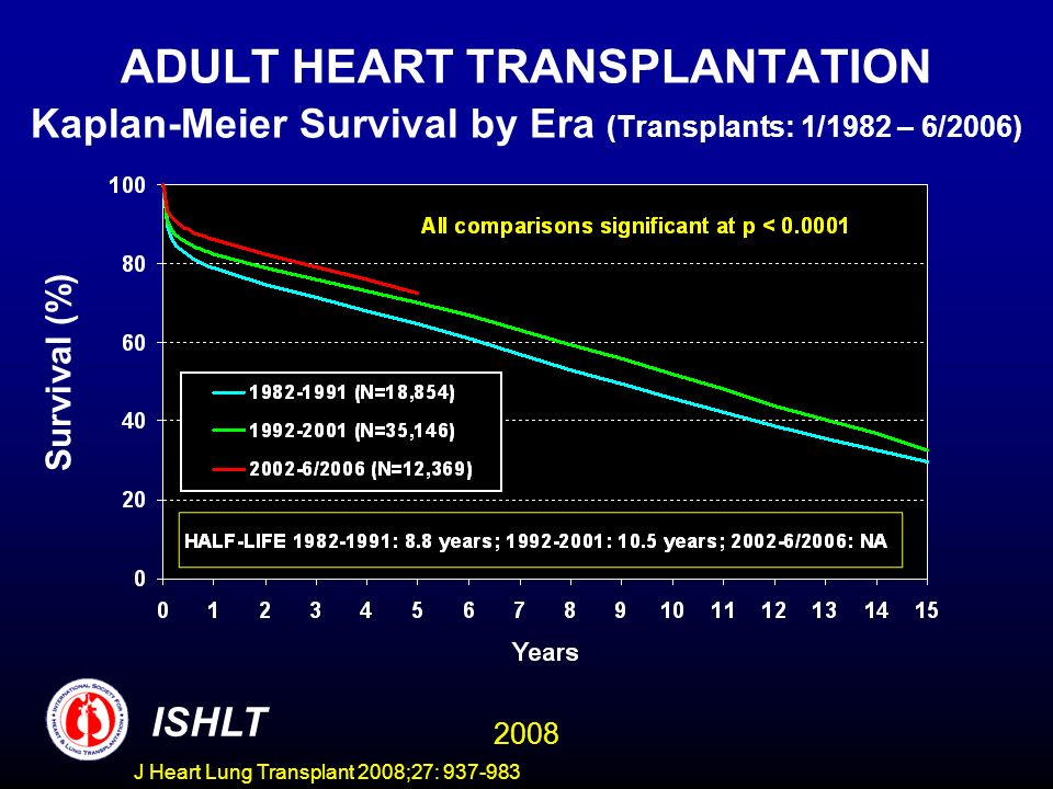 ADULT HEART TRANSPLANTATION Kaplan-Meier Survival by Era (Transplants: 1/1982 – 6/2006) Survival (%) ISHLT 2008 J Heart Lung Transplant 2008;27: