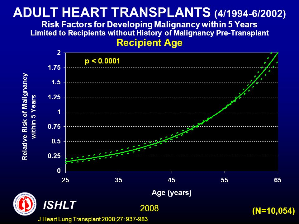 ADULT HEART TRANSPLANTS (4/1994-6/2002) Risk Factors for Developing Malignancy within 5 Years Limited to Recipients without History of Malignancy Pre-Transplant Recipient Age ISHLT 2008 (N=10,054) J Heart Lung Transplant 2008;27: 937-983