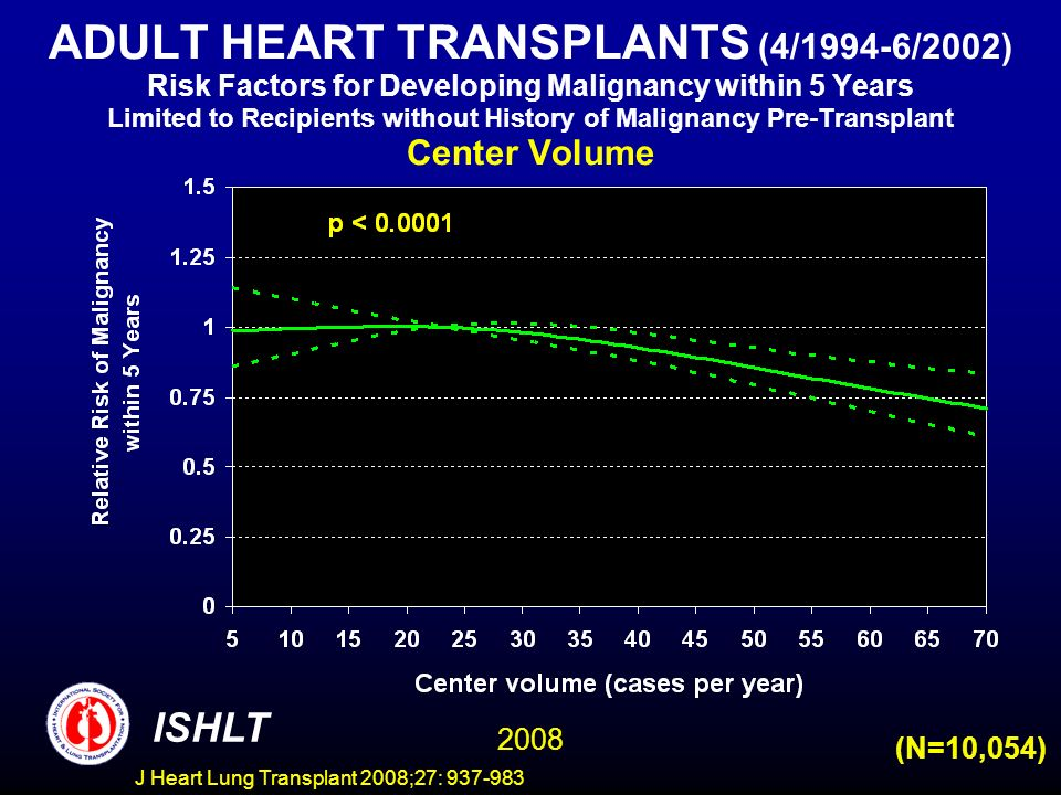 ADULT HEART TRANSPLANTS (4/1994-6/2002) Risk Factors for Developing Malignancy within 5 Years Limited to Recipients without History of Malignancy Pre-Transplant Center Volume ISHLT 2008 (N=10,054) J Heart Lung Transplant 2008;27: 937-983