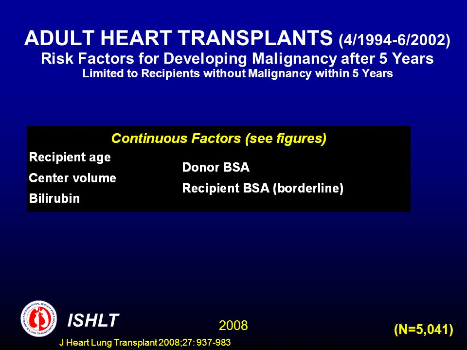 ADULT HEART TRANSPLANTS (4/1994-6/2002) Risk Factors for Developing Malignancy after 5 Years Limited to Recipients without Malignancy within 5 Years ISHLT 2008 (N=5,041) J Heart Lung Transplant 2008;27: 937-983