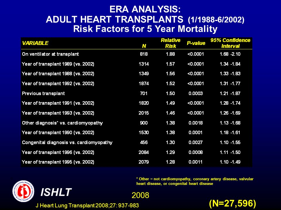 ERA ANALYSIS: ADULT HEART TRANSPLANTS (1/1988-6/2002) Risk Factors for 5 Year Mortality 2008 ISHLT (N=27,596) * Other = not cardiomyopathy, coronary artery disease, valvular heart disease, or congenital heart disease J Heart Lung Transplant 2008;27: 937-983