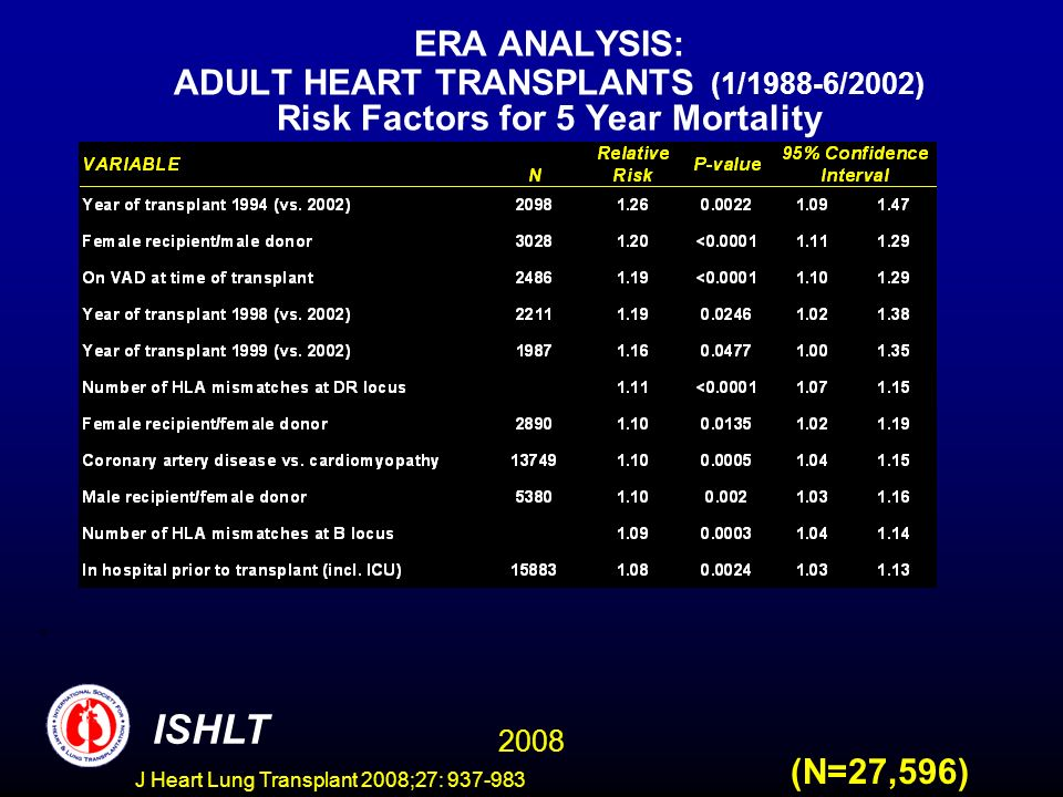 ERA ANALYSIS: ADULT HEART TRANSPLANTS (1/1988-6/2002) Risk Factors for 5 Year Mortality 2008 ISHLT (N=27,596) J Heart Lung Transplant 2008;27: 937-983