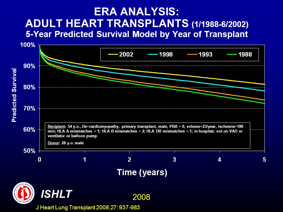 ERA ANALYSIS: ADULT HEART TRANSPLANTS (1/1988-6/2002) 5-Year Predicted Survival Model by Year of Transplant ISHLT 2008 Recipient: 54 y.o., Dx=cardiomyopathy, primary transplant, male, PRA = 0, volume=23/year, ischemia=180 min; HLA A mismatches = 1; HLA B mismatches = 2; HLA DR mismatches = 1; in hospital; not on VAD or ventilator or balloon pump Donor: 28 y.o.