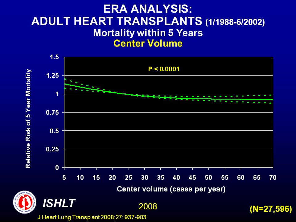 ERA ANALYSIS: ADULT HEART TRANSPLANTS (1/1988-6/2002) Mortality within 5 Years Center Volume ISHLT 2008 (N=27,596) J Heart Lung Transplant 2008;27: