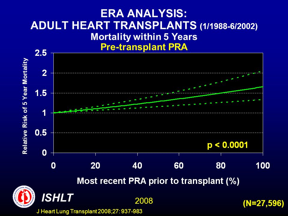 ERA ANALYSIS: ADULT HEART TRANSPLANTS (1/1988-6/2002) Mortality within 5 Years Pre-transplant PRA 2008 ISHLT (N=27,596) J Heart Lung Transplant 2008;27: 937-983