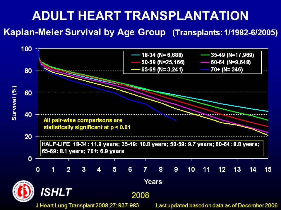 ADULT HEART TRANSPLANTATION Kaplan-Meier Survival by Age Group (Transplants: 1/1982-6/2005) ISHLT 2008 Last updated based on data as of December 2006J Heart Lung Transplant 2008;27: