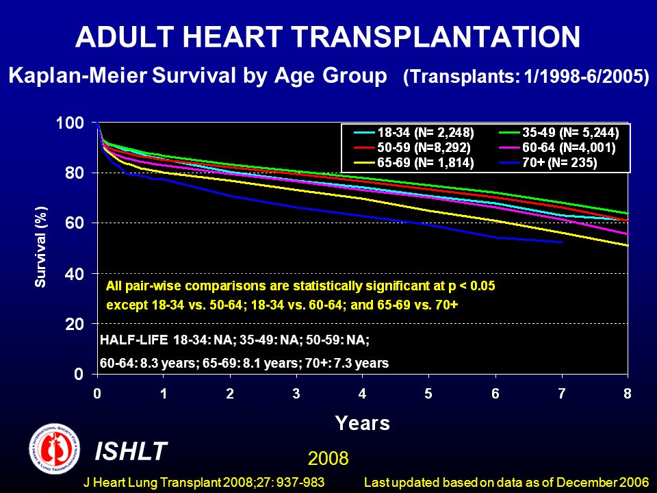 ADULT HEART TRANSPLANTATION Kaplan-Meier Survival by Age Group (Transplants: 1/1998-6/2005) ISHLT 2008 HALF-LIFE 18-34: NA; 35-49: NA; 50-59: NA; 60-64: 8.3 years; 65-69: 8.1 years; 70+: 7.3 years Last updated based on data as of December 2006J Heart Lung Transplant 2008;27: 937-983