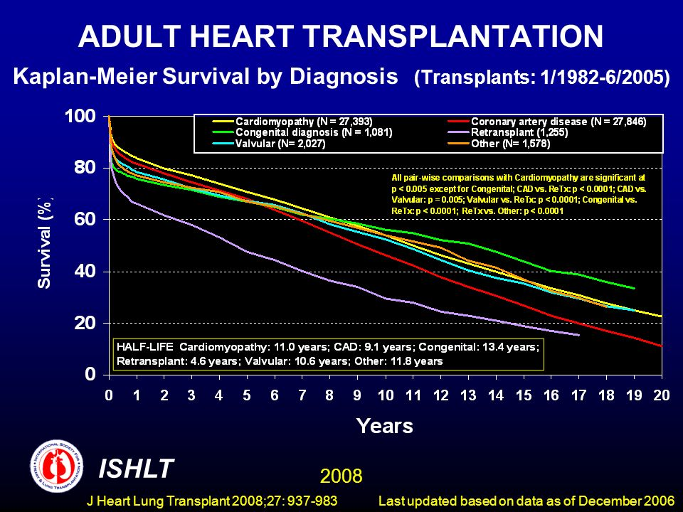 ADULT HEART TRANSPLANTATION Kaplan-Meier Survival by Diagnosis (Transplants: 1/1982-6/2005) ISHLT 2008 Last updated based on data as of December 2006J Heart Lung Transplant 2008;27: 937-983