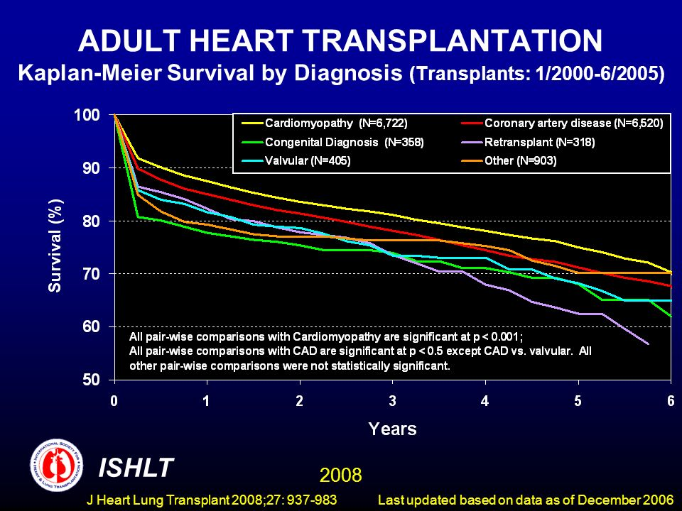 ADULT HEART TRANSPLANTATION Kaplan-Meier Survival by Diagnosis (Transplants: 1/2000-6/2005) ISHLT 2008 Last updated based on data as of December 2006J Heart Lung Transplant 2008;27: 937-983