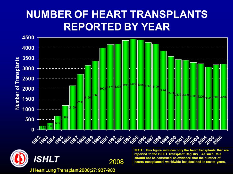 NUMBER OF HEART TRANSPLANTS REPORTED BY YEAR ISHLT 2008 NOTE: This figure includes only the heart transplants that are reported to the ISHLT Transplant Registry.