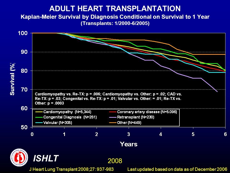 ADULT HEART TRANSPLANTATION Kaplan-Meier Survival by Diagnosis Conditional on Survival to 1 Year (Transplants: 1/2000-6/2005) ISHLT 2008 Cardiomyopathy vs.