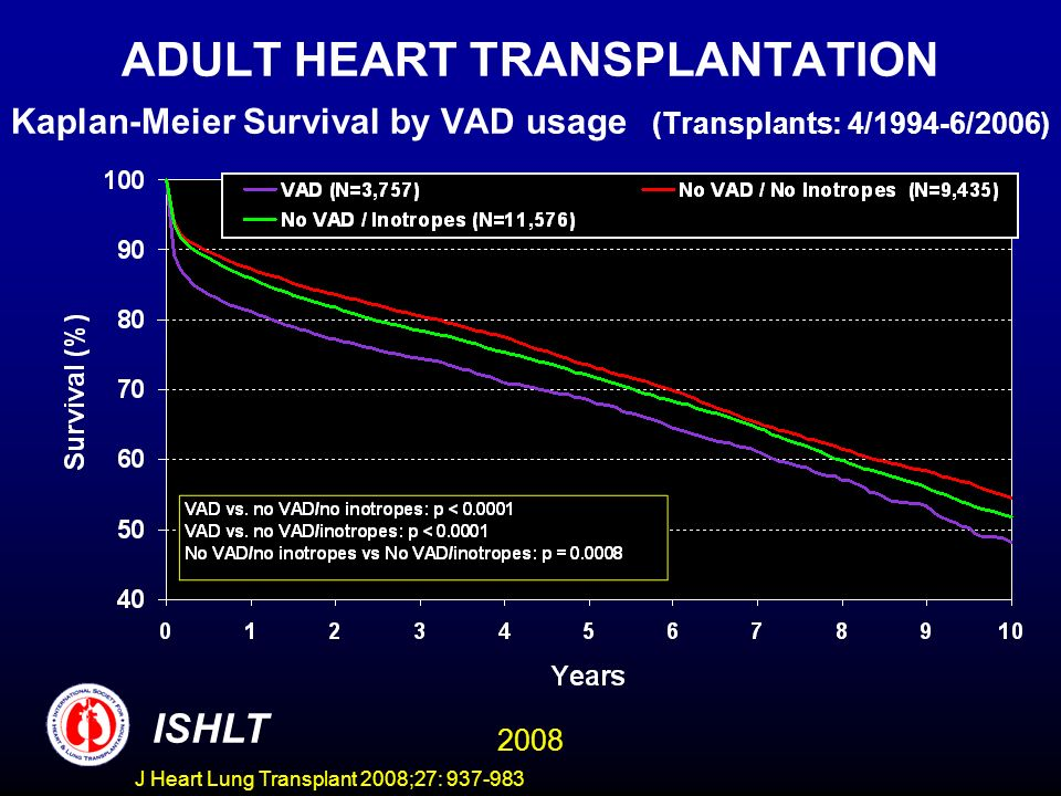 ADULT HEART TRANSPLANTATION Kaplan-Meier Survival by VAD usage (Transplants: 4/1994-6/2006) ISHLT 2008 J Heart Lung Transplant 2008;27: