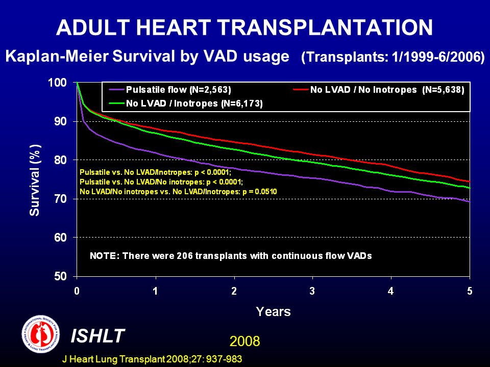 ADULT HEART TRANSPLANTATION Kaplan-Meier Survival by VAD usage (Transplants: 1/1999-6/2006) ISHLT 2008 J Heart Lung Transplant 2008;27: 937-983