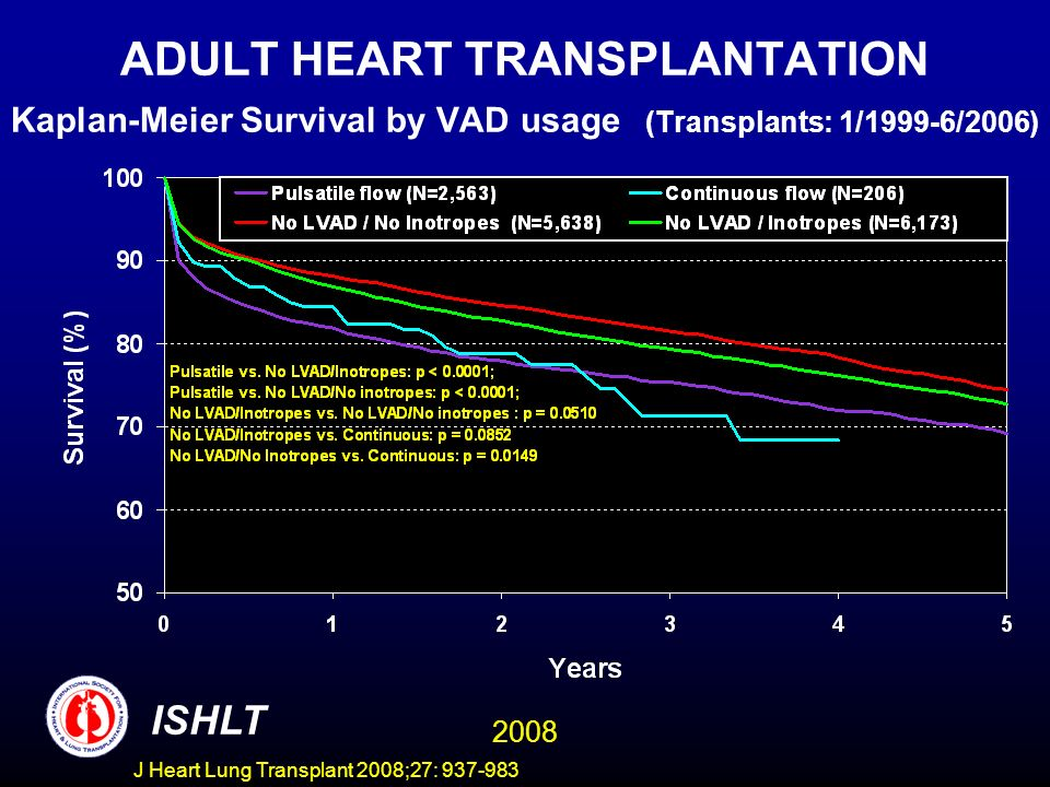 ADULT HEART TRANSPLANTATION Kaplan-Meier Survival by VAD usage (Transplants: 1/1999-6/2006) ISHLT 2008 J Heart Lung Transplant 2008;27: