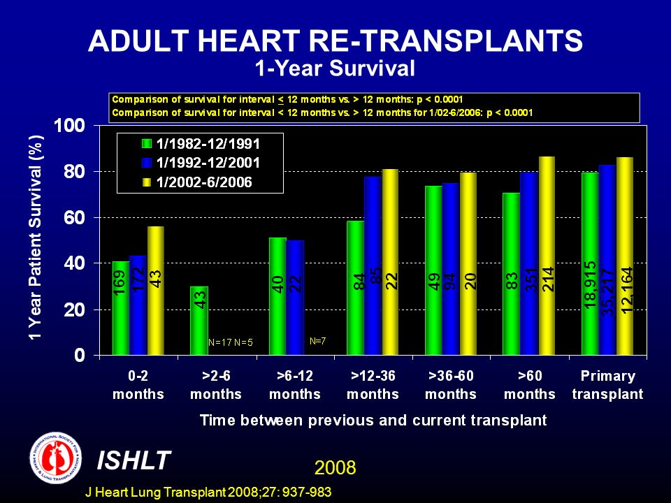 ADULT HEART RE-TRANSPLANTS 1-Year Survival ISHLT 2008 J Heart Lung Transplant 2008;27: 937-983