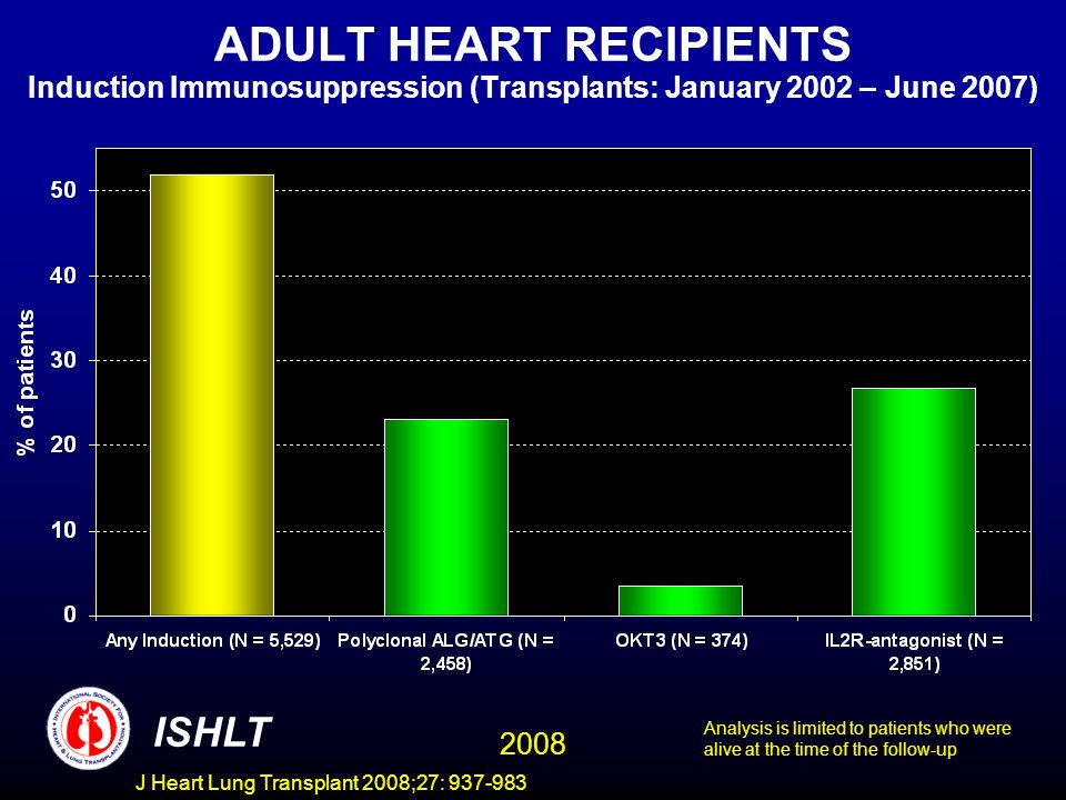 ADULT HEART RECIPIENTS Induction Immunosuppression (Transplants: January 2002 – June 2007) ISHLT 2008 Analysis is limited to patients who were alive at the time of the follow-up J Heart Lung Transplant 2008;27: 937-983