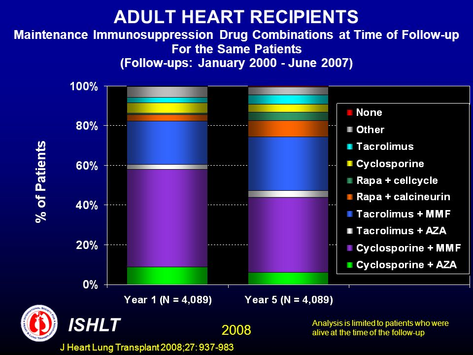 ADULT HEART RECIPIENTS Maintenance Immunosuppression Drug Combinations at Time of Follow-up For the Same Patients (Follow-ups: January 2000 - June 2007) ISHLT 2008 Analysis is limited to patients who were alive at the time of the follow-up J Heart Lung Transplant 2008;27: 937-983