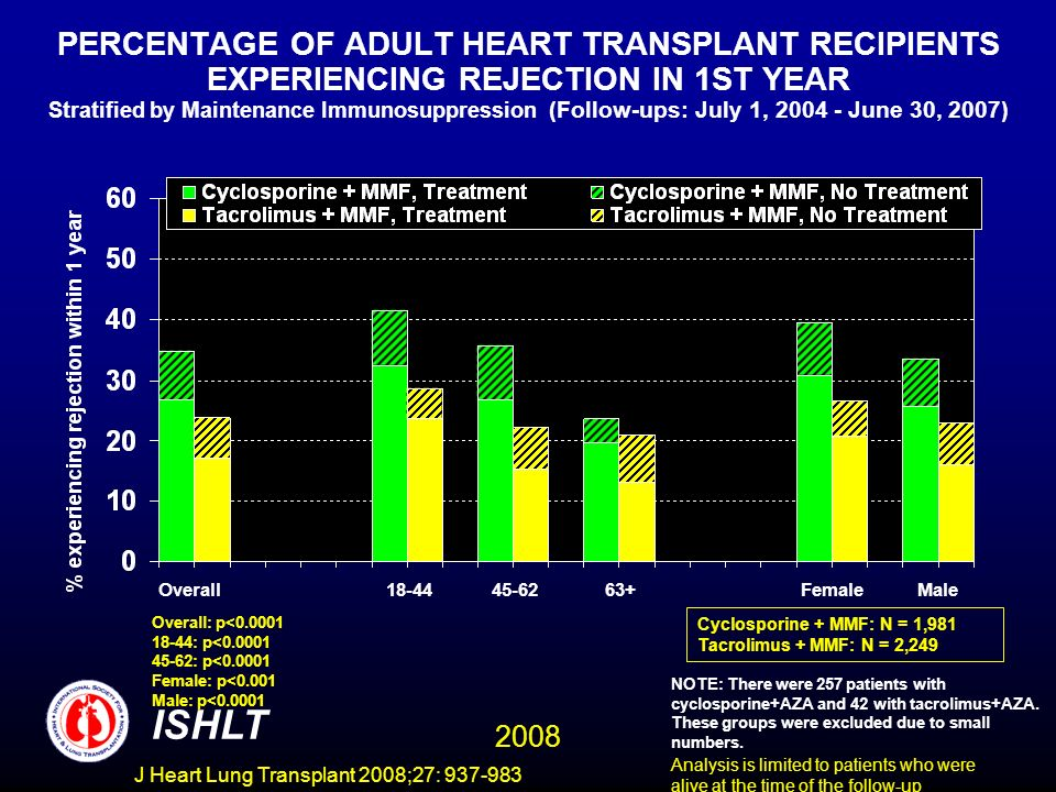 PERCENTAGE OF ADULT HEART TRANSPLANT RECIPIENTS EXPERIENCING REJECTION IN 1ST YEAR Stratified by Maintenance Immunosuppression (Follow-ups: July 1, 2004 - June 30, 2007 ) Overall: p<0.0001 18-44: p<0.0001 45-62: p<0.0001 Female: p<0.001 Male: p<0.0001 ISHLT 2008 NOTE: There were 257 patients with cyclosporine+AZA and 42 with tacrolimus+AZA.