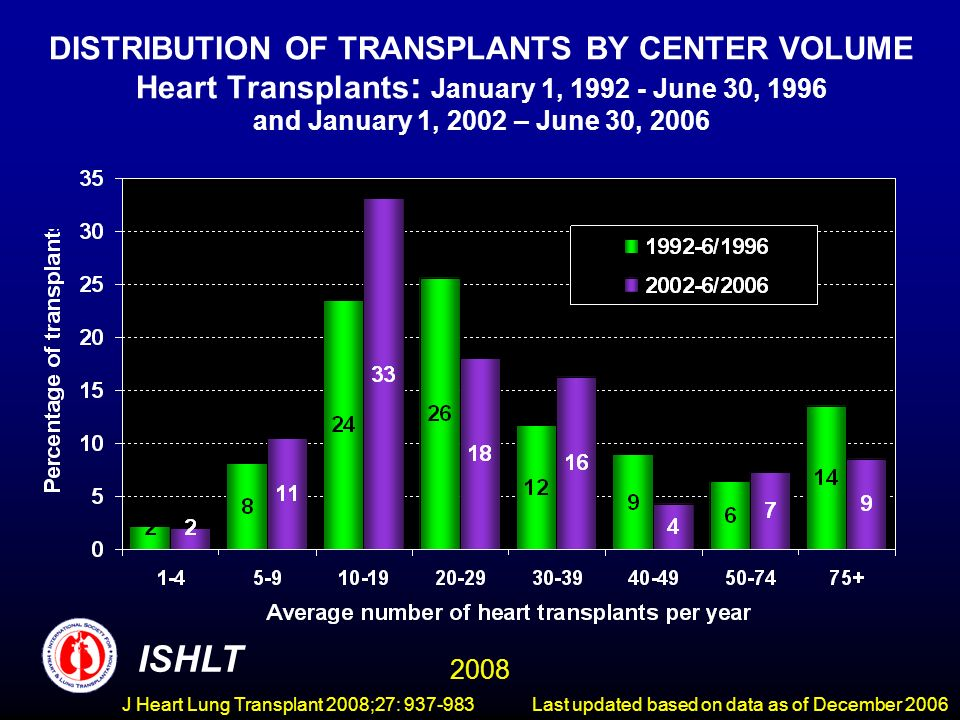 DISTRIBUTION OF TRANSPLANTS BY CENTER VOLUME Heart Transplants : January 1, 1992 - June 30, 1996 and January 1, 2002 – June 30, 2006 ISHLT 2008 Last updated based on data as of December 2006J Heart Lung Transplant 2008;27: 937-983