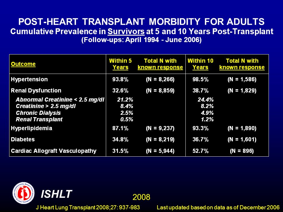POST-HEART TRANSPLANT MORBIDITY FOR ADULTS Cumulative Prevalence in Survivors at 5 and 10 Years Post-Transplant (Follow-ups: April 1994 - June 2006) ISHLT 2008 Last updated based on data as of December 2006J Heart Lung Transplant 2008;27: 937-983