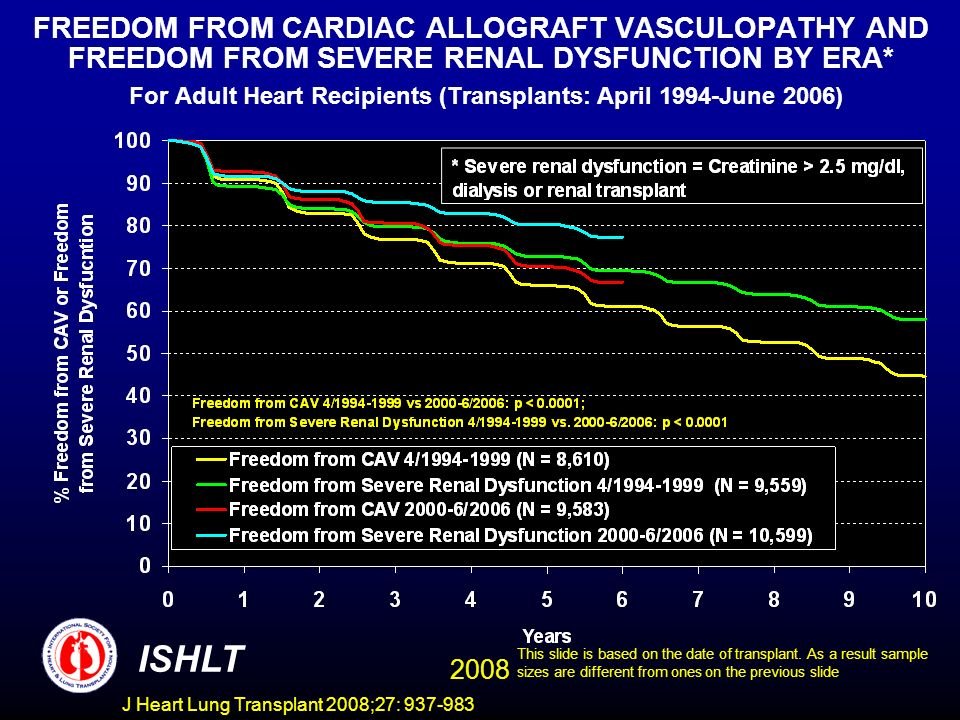 FREEDOM FROM CARDIAC ALLOGRAFT VASCULOPATHY AND FREEDOM FROM SEVERE RENAL DYSFUNCTION BY ERA* For Adult Heart Recipients (Transplants: April 1994-June 2006) ISHLT 2008 This slide is based on the date of transplant.