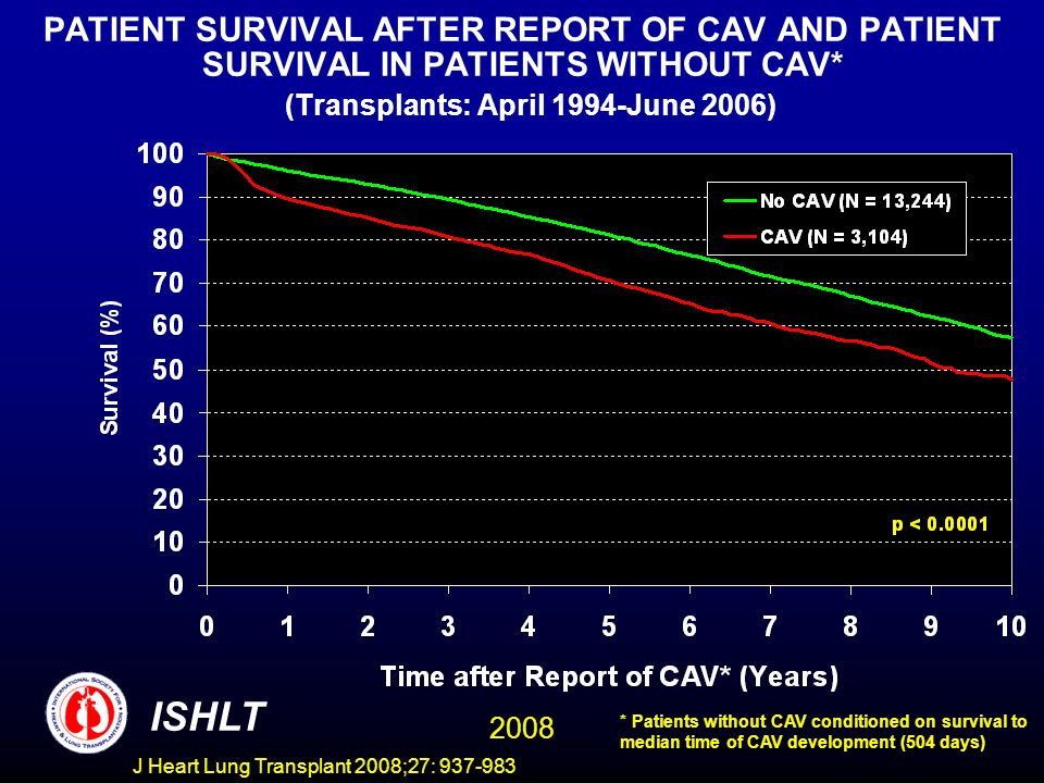 PATIENT SURVIVAL AFTER REPORT OF CAV AND PATIENT SURVIVAL IN PATIENTS WITHOUT CAV* (Transplants: April 1994-June 2006) ISHLT 2008 * Patients without CAV conditioned on survival to median time of CAV development (504 days) J Heart Lung Transplant 2008;27: 937-983