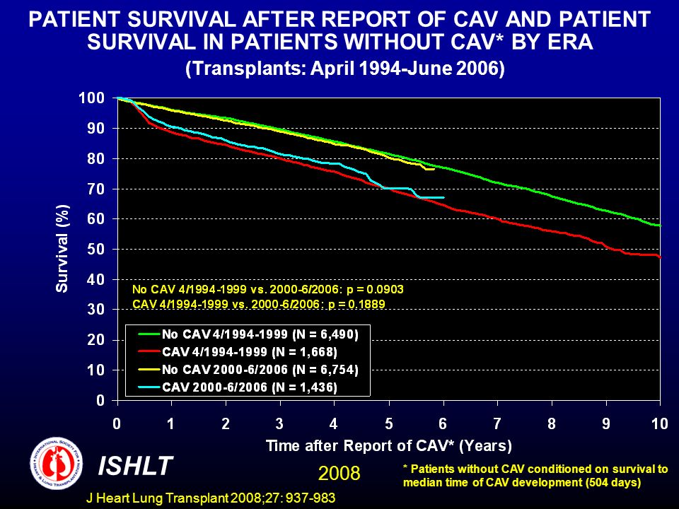PATIENT SURVIVAL AFTER REPORT OF CAV AND PATIENT SURVIVAL IN PATIENTS WITHOUT CAV* BY ERA (Transplants: April 1994-June 2006) ISHLT 2008 * Patients without CAV conditioned on survival to median time of CAV development (504 days) J Heart Lung Transplant 2008;27: 937-983