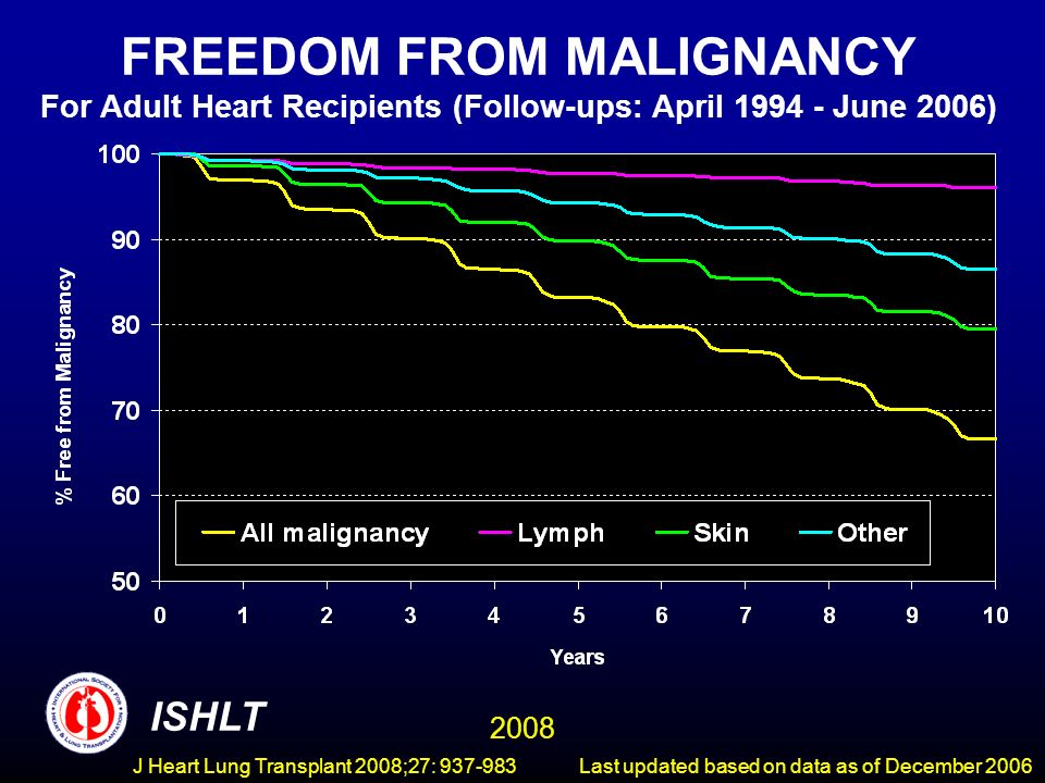 FREEDOM FROM MALIGNANCY For Adult Heart Recipients (Follow-ups: April June 2006) ISHLT 2008 Last updated based on data as of December 2006J Heart Lung Transplant 2008;27: