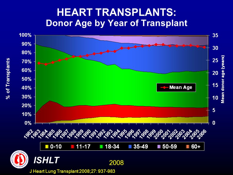 HEART TRANSPLANTS: Donor Age by Year of Transplant ISHLT 2008 J Heart Lung Transplant 2008;27: 937-983
