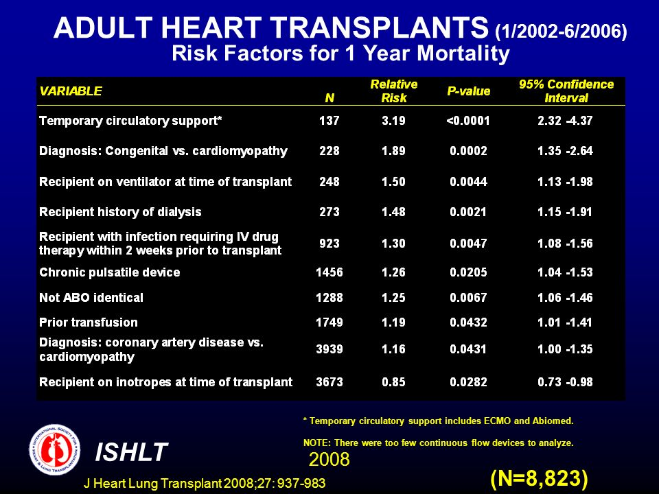 ADULT HEART TRANSPLANTS (1/2002-6/2006) Risk Factors for 1 Year Mortality 2008 ISHLT (N=8,823) * Temporary circulatory support includes ECMO and Abiomed.