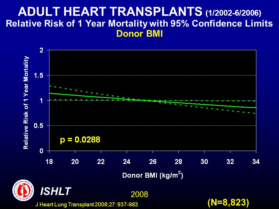 ADULT HEART TRANSPLANTS (1/2002-6/2006) Relative Risk of 1 Year Mortality with 95% Confidence Limits Donor BMI 2008 ISHLT (N=8,823) J Heart Lung Transplant 2008;27: