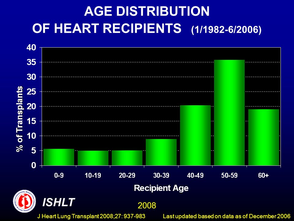 AGE DISTRIBUTION OF HEART RECIPIENTS (1/1982-6/2006) % of Trnsplants % of Transplants ISHLT 2008 Last updated based on data as of December 2006J Heart Lung Transplant 2008;27: 937-983
