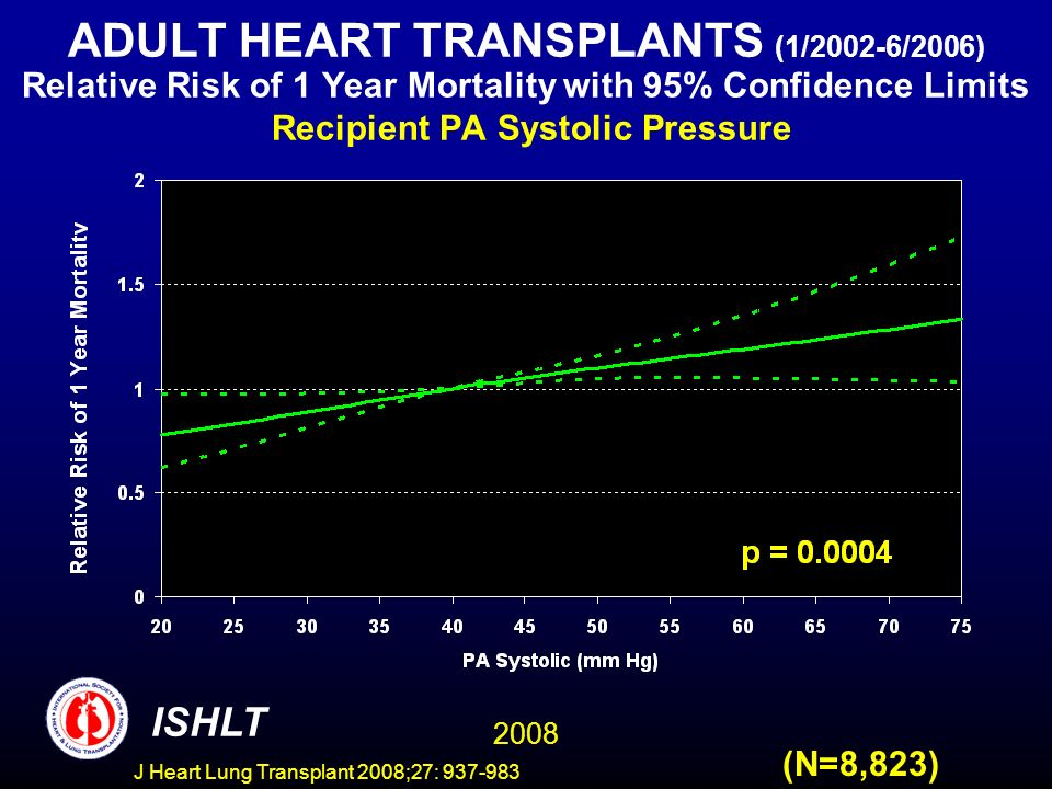ADULT HEART TRANSPLANTS (1/2002-6/2006) Relative Risk of 1 Year Mortality with 95% Confidence Limits Recipient PA Systolic Pressure 2008 ISHLT (N=8,823) J Heart Lung Transplant 2008;27: 937-983
