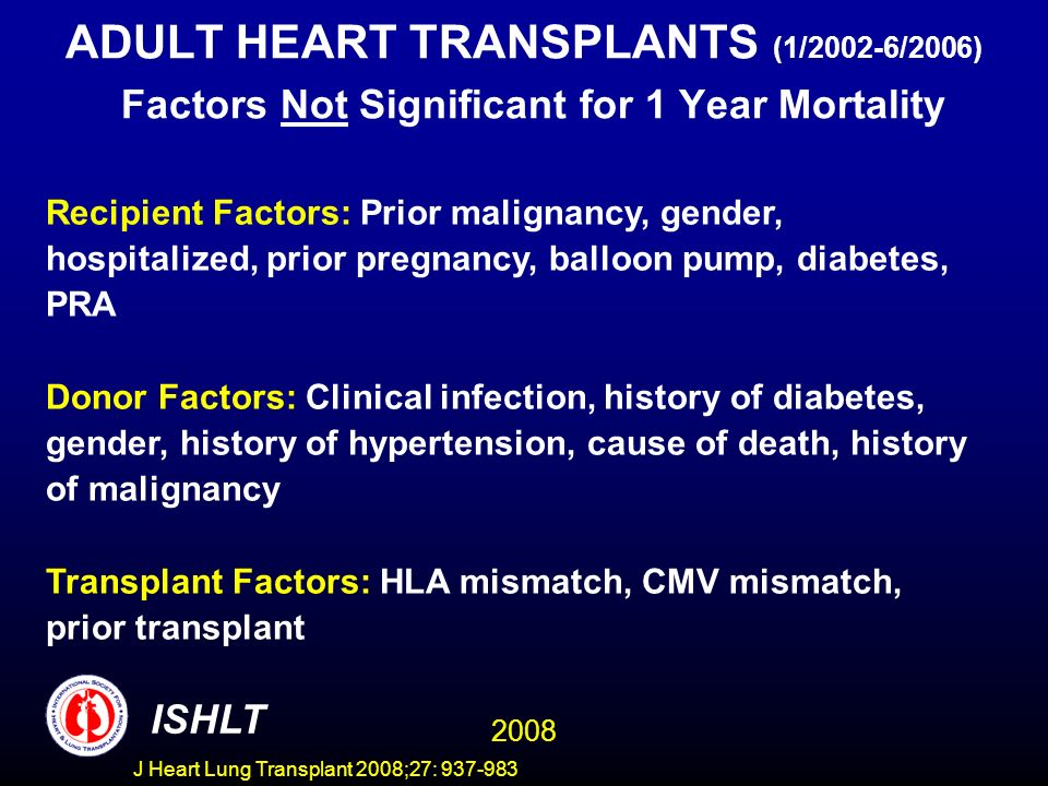 ADULT HEART TRANSPLANTS (1/2002-6/2006) Factors Not Significant for 1 Year Mortality Recipient Factors: Prior malignancy, gender, hospitalized, prior pregnancy, balloon pump, diabetes, PRA Donor Factors: Clinical infection, history of diabetes, gender, history of hypertension, cause of death, history of malignancy Transplant Factors: HLA mismatch, CMV mismatch, prior transplant 2008 ISHLT J Heart Lung Transplant 2008;27: