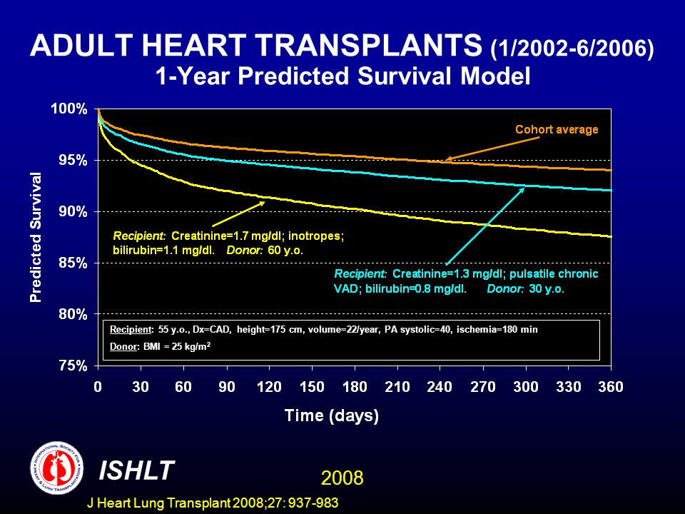 ADULT HEART TRANSPLANTS (1/2002-6/2006) 1-Year Predicted Survival Model ISHLT 2008 Recipient: 55 y.o., Dx=CAD, height=175 cm, volume=22/year, PA systolic=40, ischemia=180 min Donor: BMI = 25 kg/m 2 J Heart Lung Transplant 2008;27: